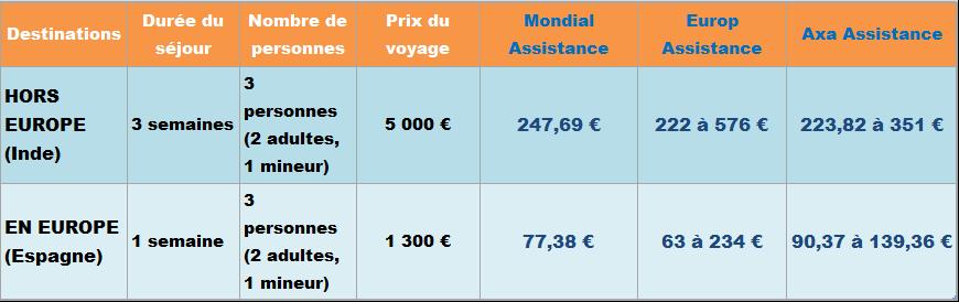 tableau-tarifs-sejour-europe-et-hors-europe
