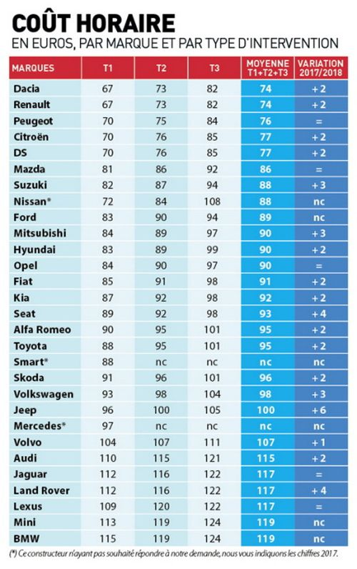 Tarifs des constructeurs par prestation
