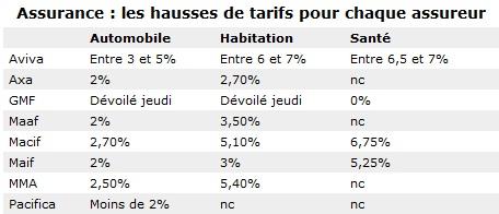 Les hausse des tarifs pour chaque assureur