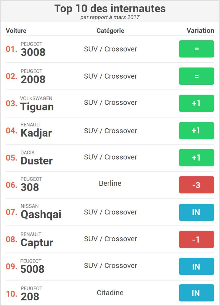 top-10-internautes-modeles-voitures-plus-vendus