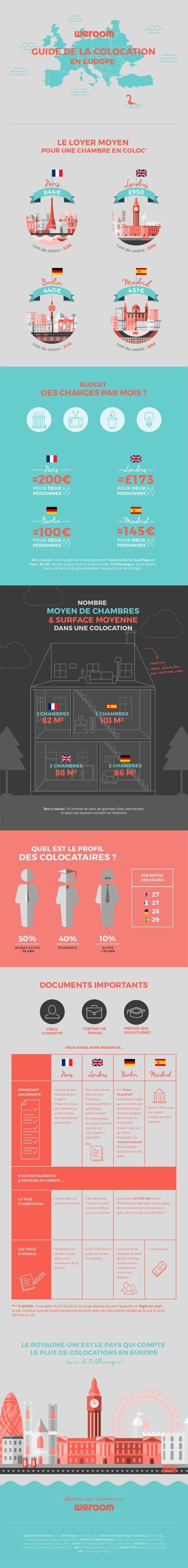 Infographie: Weroom fait le point sur la colocation
