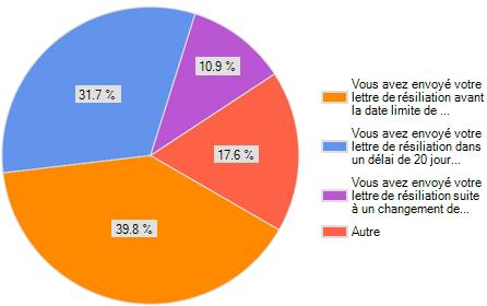 graphique-moyens-utilises-pour-resilier-contrat-assurance