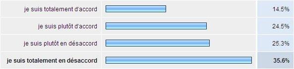 graphique-normalite-cotisation-assureur-prive